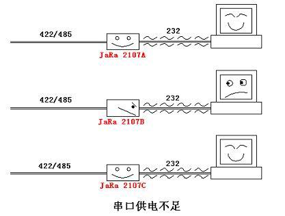 下面的图例说明了当422/485线路有静电或浪涌信号以及串口供电不